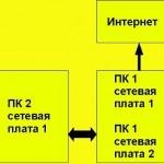 уроки по настройке сетей самостоятельно