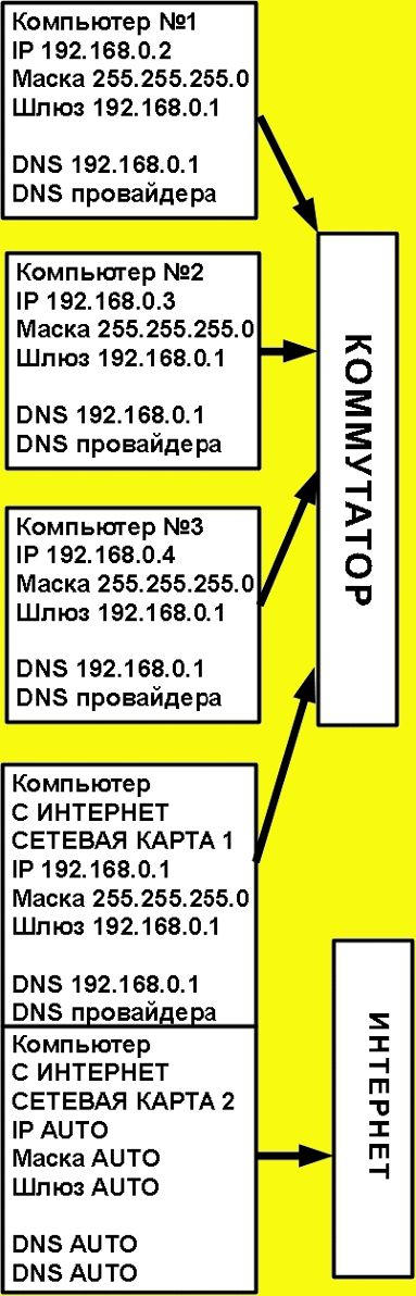 схема подключения компьютеров к коммутатору